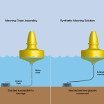 Synthetic Mooring – A Better Choice for Most Applications