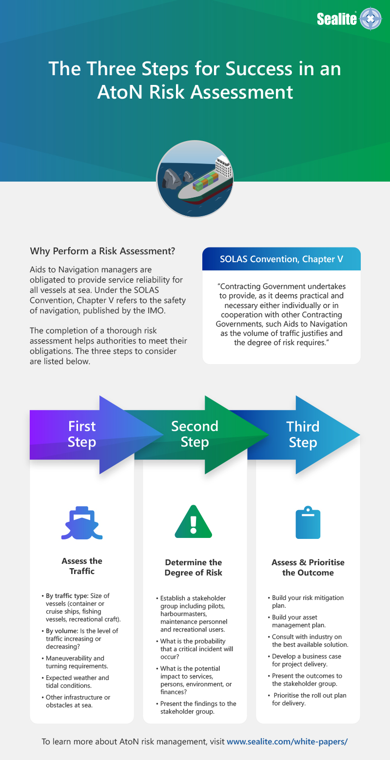 Three easy steps to follow when conducting an AtoN risk assessment [Infographic]